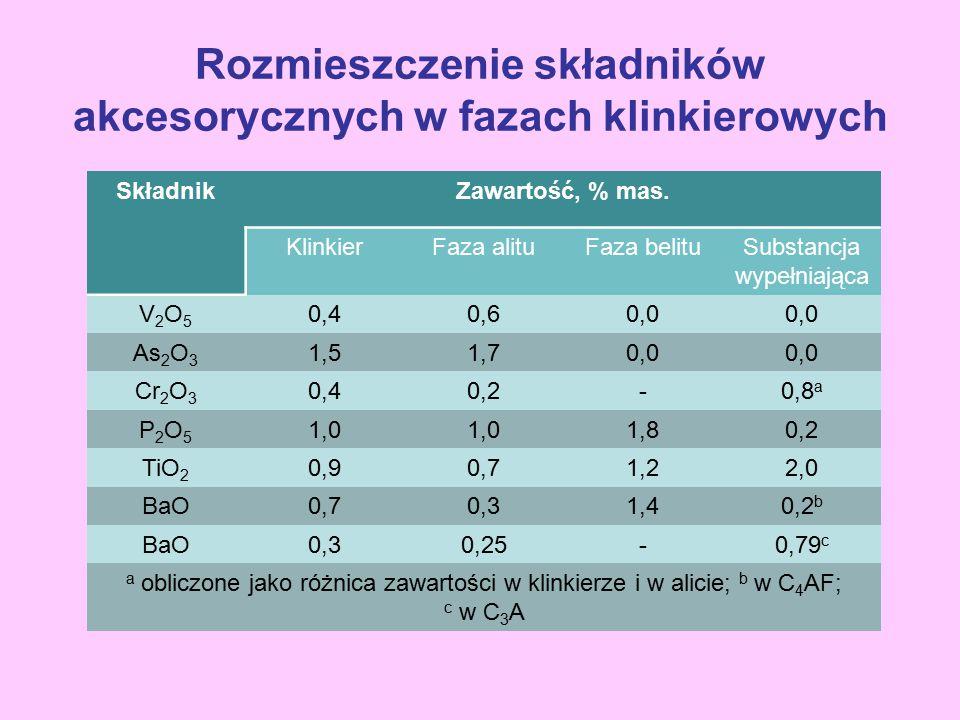 SkładnikZawartość, % mas. KlinkierFaza alituFaza belituSubstancja wypełniająca V2O5V2O5 0,40,60,0 As 2 O 3 1,51,70,0 Cr 2 O 3 0,40,2-0,8 a P2O5P2O5 1,