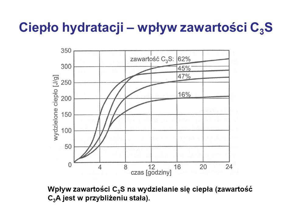 Ciepło hydratacji – wpływ zawartości C 3 S Wpływ zawartości C 3 S na wydzielanie się ciepła (zawartość C 3 A jest w przybliżeniu stała).