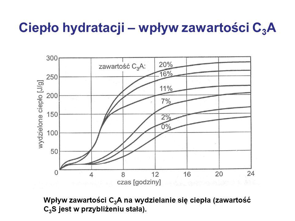 Ciepło hydratacji – wpływ zawartości C 3 A Wpływ zawartości C 3 A na wydzielanie się ciepła (zawartość C 3 S jest w przybliżeniu stała).