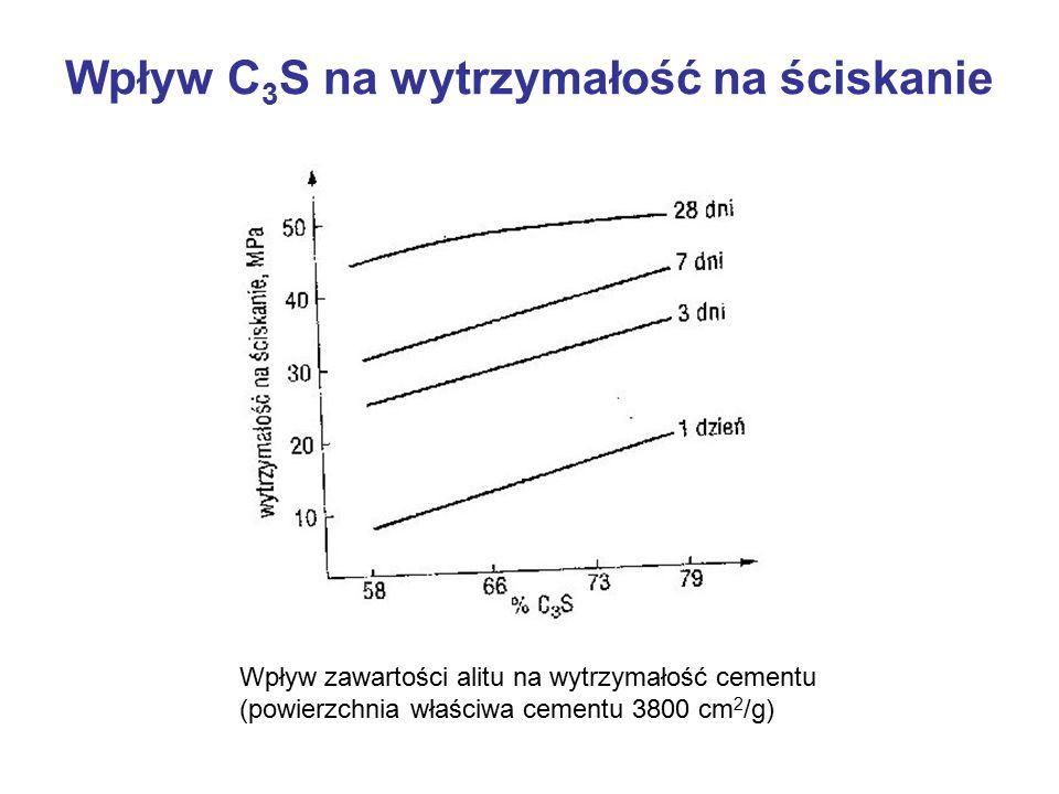 Wpływ C 3 S na wytrzymałość na ściskanie Wpływ zawartości alitu na wytrzymałość cementu (powierzchnia właściwa cementu 3800 cm 2 /g)