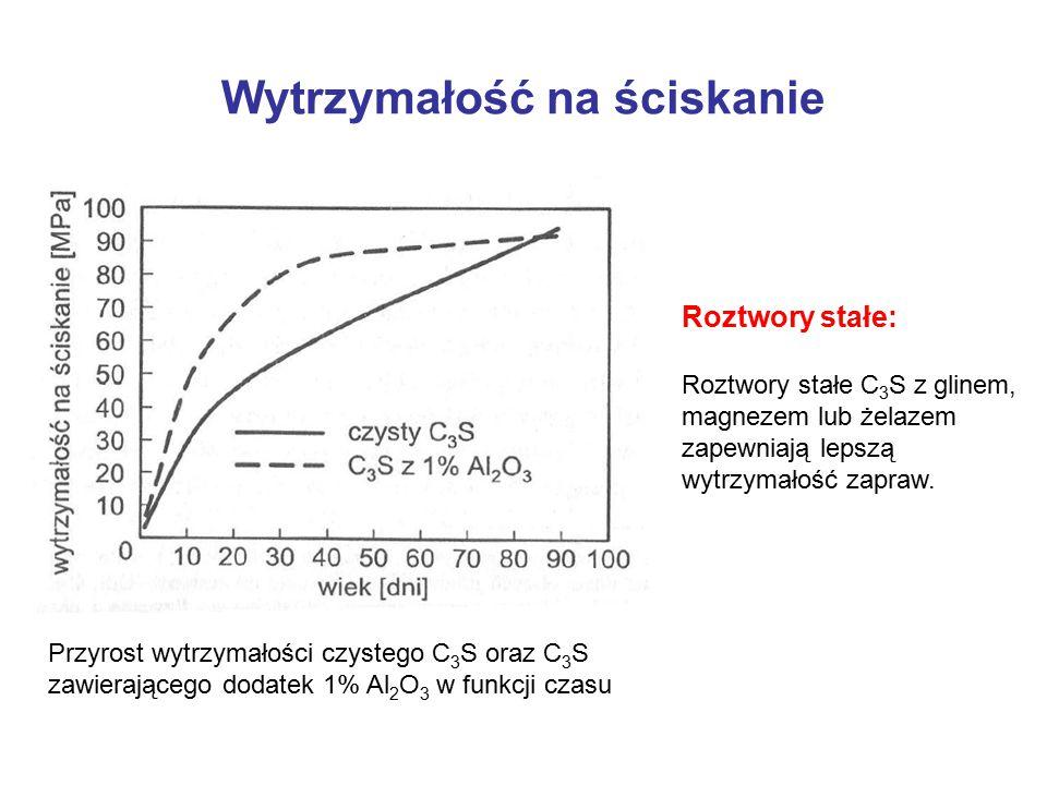 Wytrzymałość na ściskanie Przyrost wytrzymałości czystego C 3 S oraz C 3 S zawierającego dodatek 1% Al 2 O 3 w funkcji czasu Roztwory stałe: Roztwory