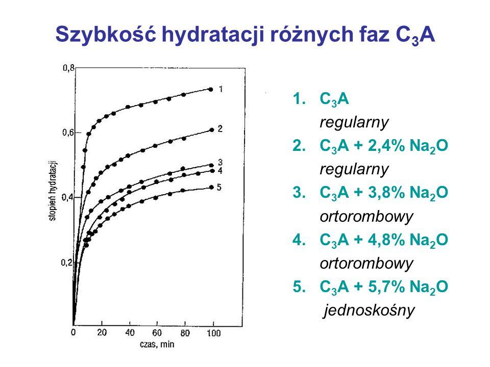 Szybkość hydratacji różnych faz C 3 A 1. C 3 A regularny 2. C 3 A + 2,4% Na 2 O regularny 3. C 3 A + 3,8% Na 2 O ortorombowy 4. C 3 A + 4,8% Na 2 O or