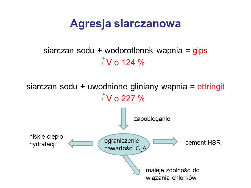 Agresja siarczanowa siarczan sodu + wodorotlenek wapnia = gips V o 124 % siarczan sodu + uwodnione gliniany wapnia = ettringit V o 227 % zapobieganie