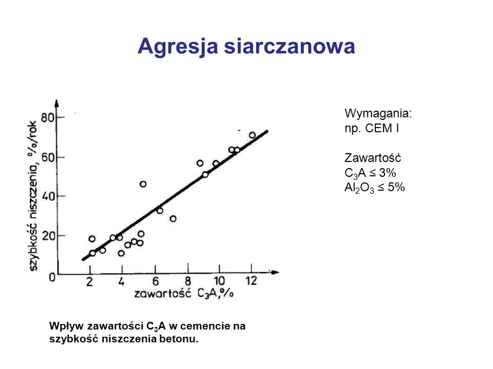 Agresja siarczanowa Wpływ zawartości C 3 A w cemencie na szybkość niszczenia betonu. Wymagania: np. CEM I Zawartość C 3 A ≤ 3% Al 2 O 3 ≤ 5%