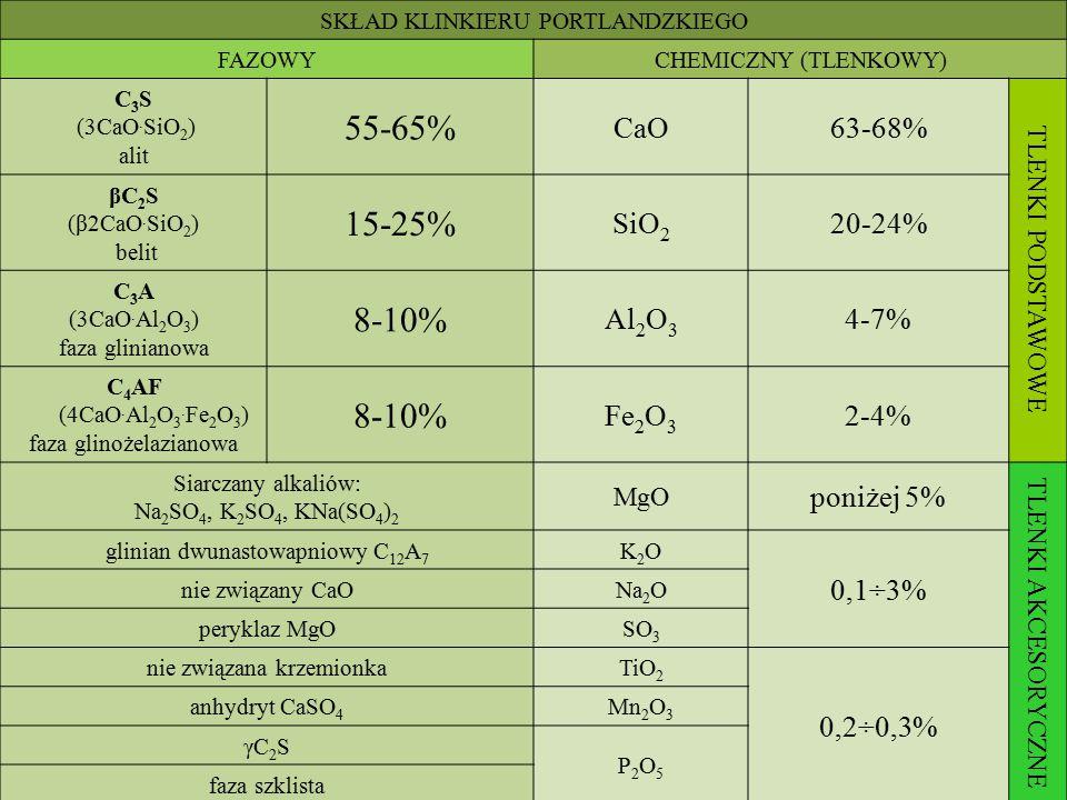 SKŁAD KLINKIERU PORTLANDZKIEGO FAZOWYCHEMICZNY (TLENKOWY) C 3 S (3CaO. SiO 2 ) alit 55-65% CaO63-68% TLENKI PODSTAWOWE βC 2 S (β2CaO. SiO 2 ) belit 15