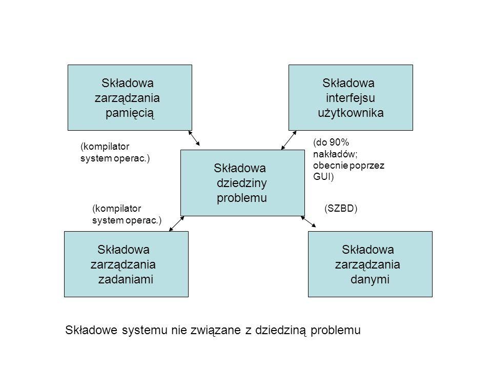 Składowa zarządzania pamięcią Składowa interfejsu użytkownika Składowa dziedziny problemu Składowa zarządzania zadaniami Składowa zarządzania danymi (kompilator system operac.) (do 90% nakładów; obecnie poprzez GUI) (SZBD)(kompilator system operac.) Składowe systemu nie związane z dziedziną problemu