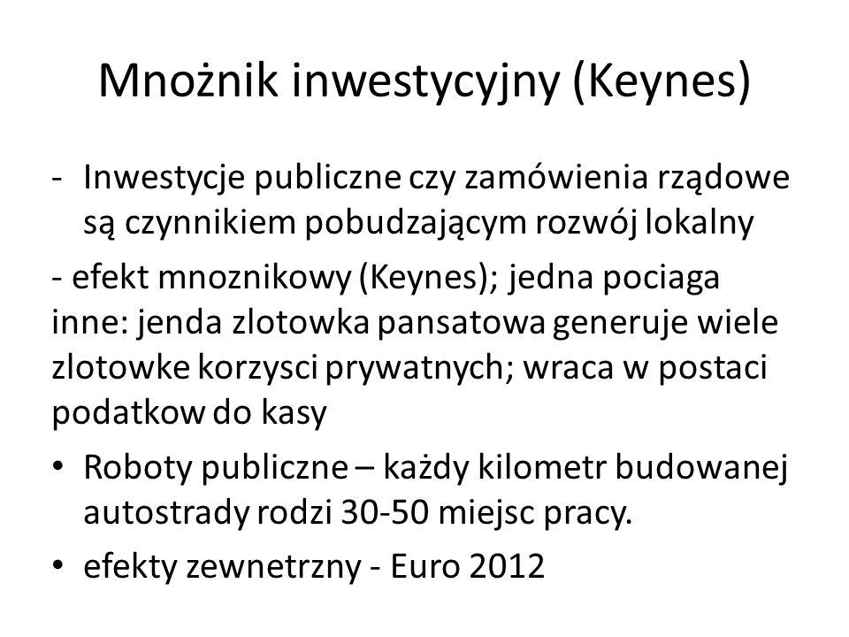 Mnożnik inwestycyjny (Keynes) -Inwestycje publiczne czy zamówienia rządowe są czynnikiem pobudzającym rozwój lokalny - efekt mnoznikowy (Keynes); jedn