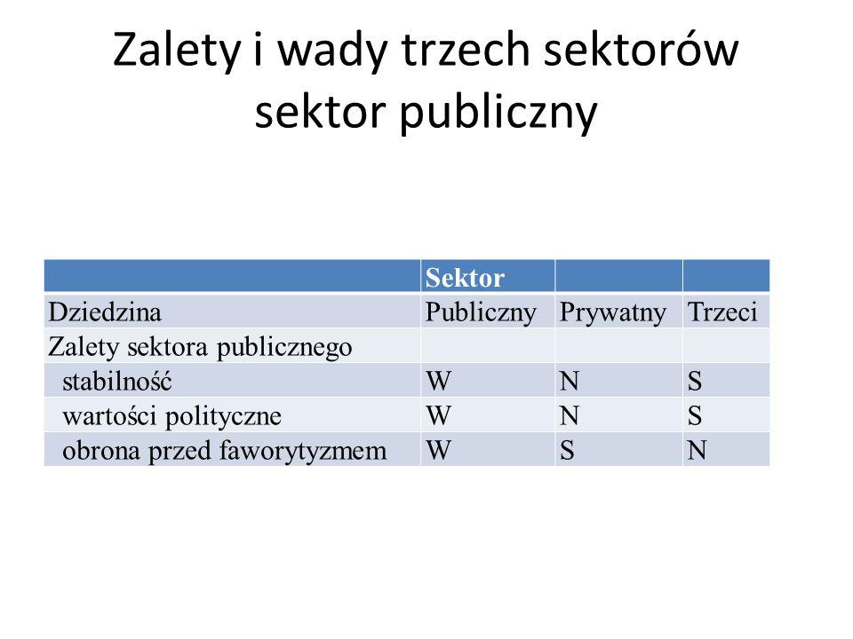 Zalety i wady trzech sektorów sektor publiczny Sektor DziedzinaPublicznyPrywatnyTrzeci Zalety sektora publicznego stabilnośćWNS wartości polityczneWNS