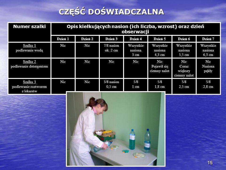 15 CZĘŚĆ DOŚWIADCZALNA Numer szalkiOpis kiełkujących nasion (ich liczba, wzrost) oraz dzień obserwacji Dzień 1Dzień 2Dzień 3Dzień 4Dzień 5Dzień 6Dzień