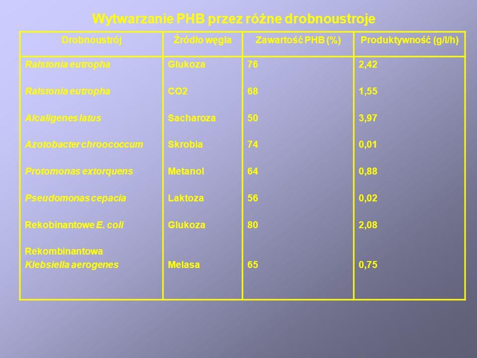 PolimerTemperatura topnienia (  C) Wytrzymałość na rozciąganie (MPa) Rozciągliwość (%) Poli(3-hydroksymaślan) Kopolimer P3HB + P3HV (20%) Kopolimer P