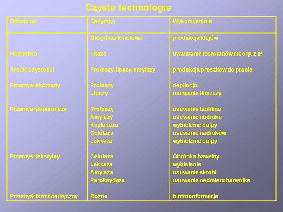Czyste technologie Zalety i wady procesów biotechnologicznych w porównaniu z technologiami tradycyjnymi Zalety łagodne warunki specyficzność reakcji d