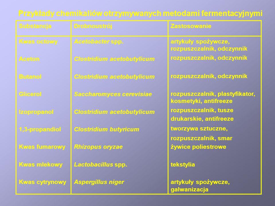 R – reakcje prowadzące do regeneracji NADH. Produkty metabolizmu beztlenowego różnych drobnoustrojów
