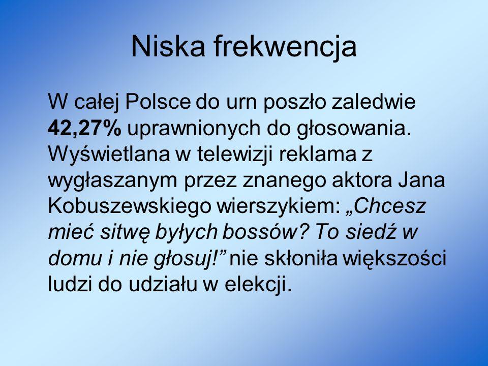 Niska frekwencja W całej Polsce do urn poszło zaledwie 42,27% uprawnionych do głosowania. Wyświetlana w telewizji reklama z wygłaszanym przez znanego