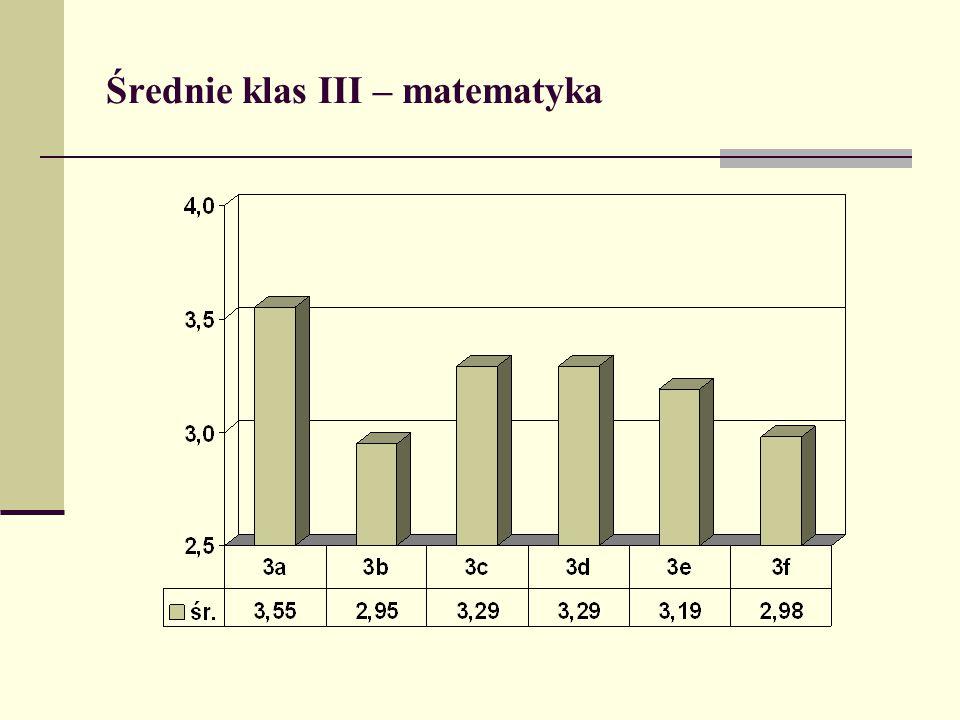 Średnie klas III – matematyka