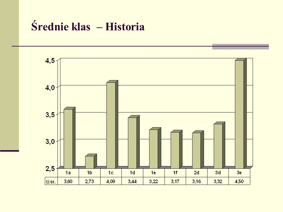 Średnie klas – Historia