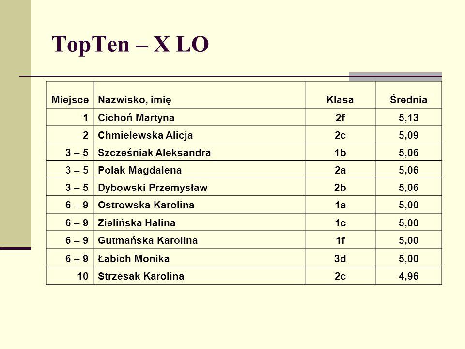 TopTen – X LO MiejsceNazwisko, imięKlasaŚrednia 1Cichoń Martyna2f5,13 2Chmielewska Alicja2c5,09 3 – 5Szcześniak Aleksandra1b5,06 3 – 5Polak Magdalena2
