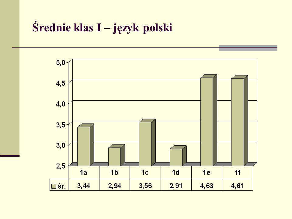 Średnie klas I – język polski