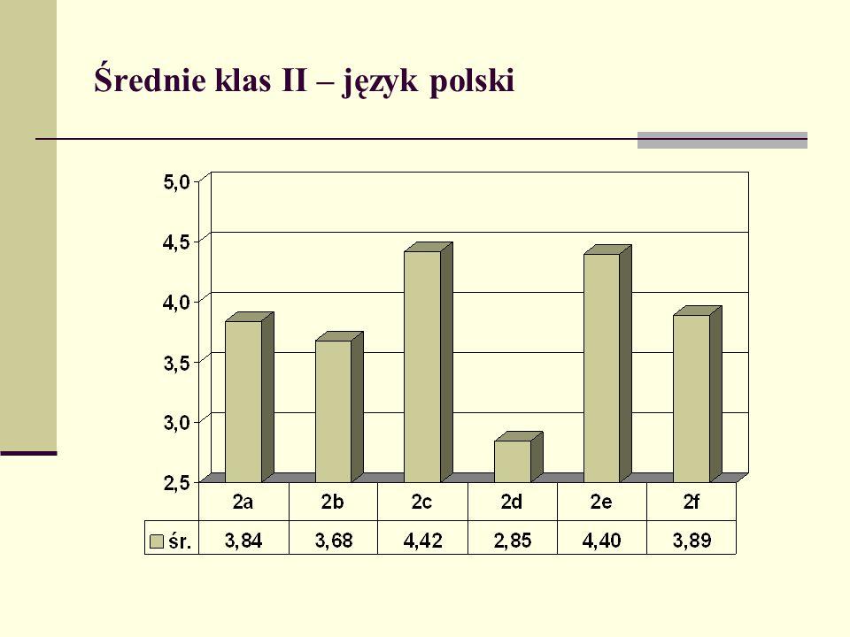 Średnie klas II – język polski