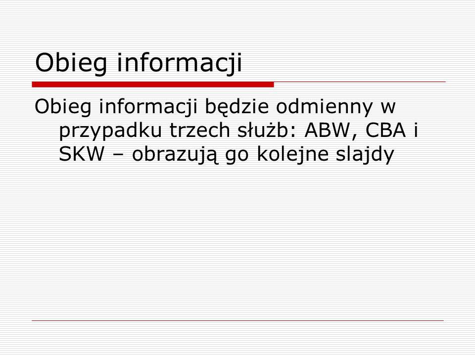 Obieg informacji Obieg informacji będzie odmienny w przypadku trzech służb: ABW, CBA i SKW – obrazują go kolejne slajdy
