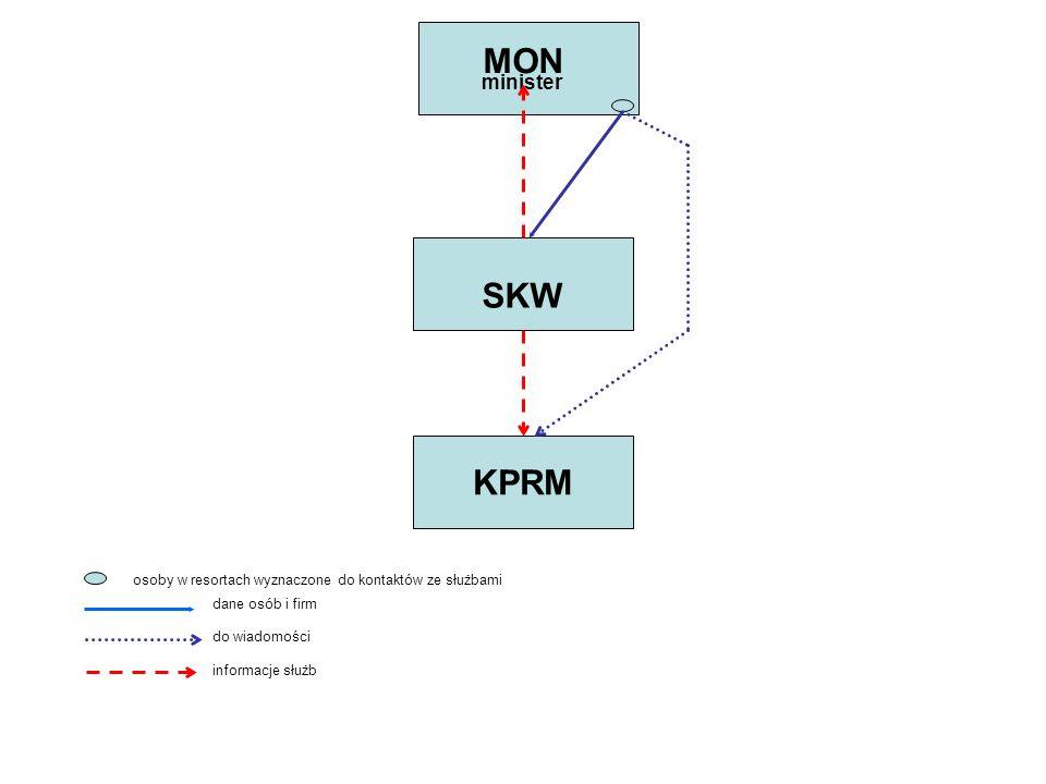KPRM minister SKW MON dane osób i firm informacje służb do wiadomości osoby w resortach wyznaczone do kontaktów ze służbami