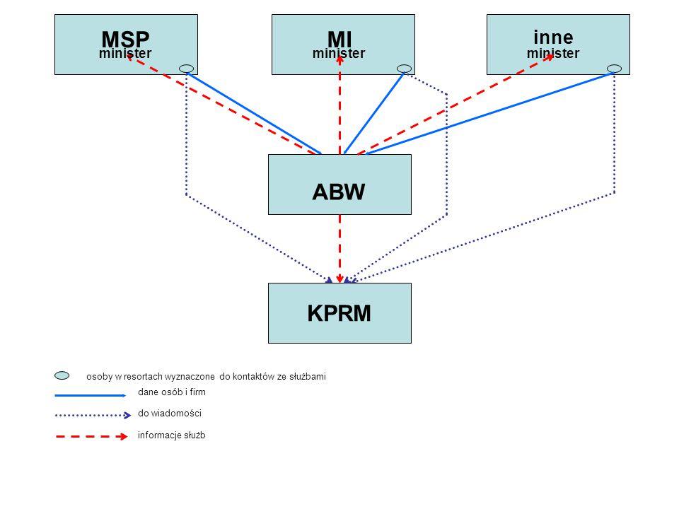 KPRM minister ABW MIMSP inne dane osób i firm informacje służb do wiadomości osoby w resortach wyznaczone do kontaktów ze służbami