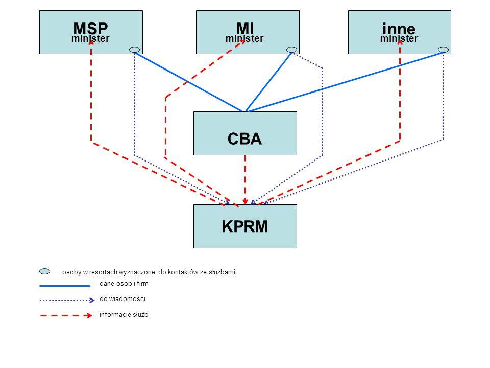 KPRM minister CBA MIMSPinne dane osób i firm informacje służb do wiadomości osoby w resortach wyznaczone do kontaktów ze służbami
