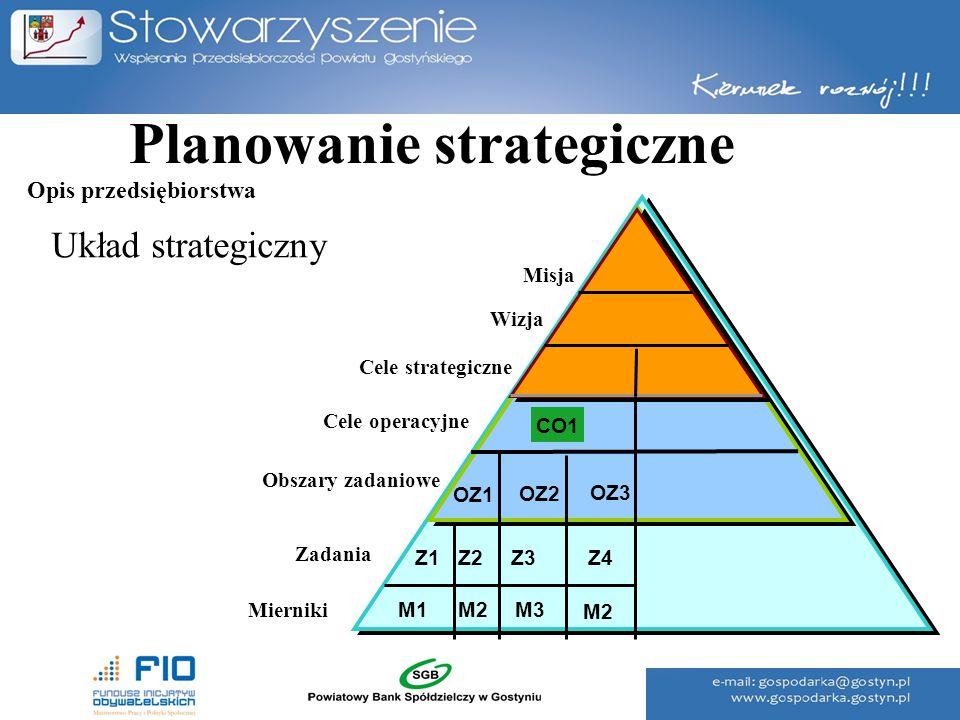 Planowanie strategiczne Układ strategiczny Misja Wizja Cele strategiczne Cele operacyjne Zadania CO1 OZ1 OZ2 OZ3 Z1Z1Z2Z2Z3Z3 M1M1M2 Mierniki Obszary
