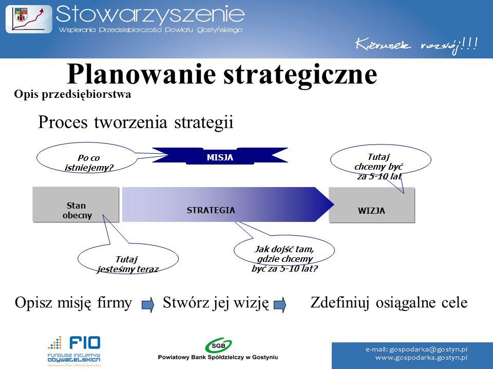 Planowanie strategiczne Opisz misję firmyStwórz jej wizjęZdefiniuj osiągalne cele Proces tworzenia strategii Stan obecny WIZJA MISJA Tutaj chcemy być