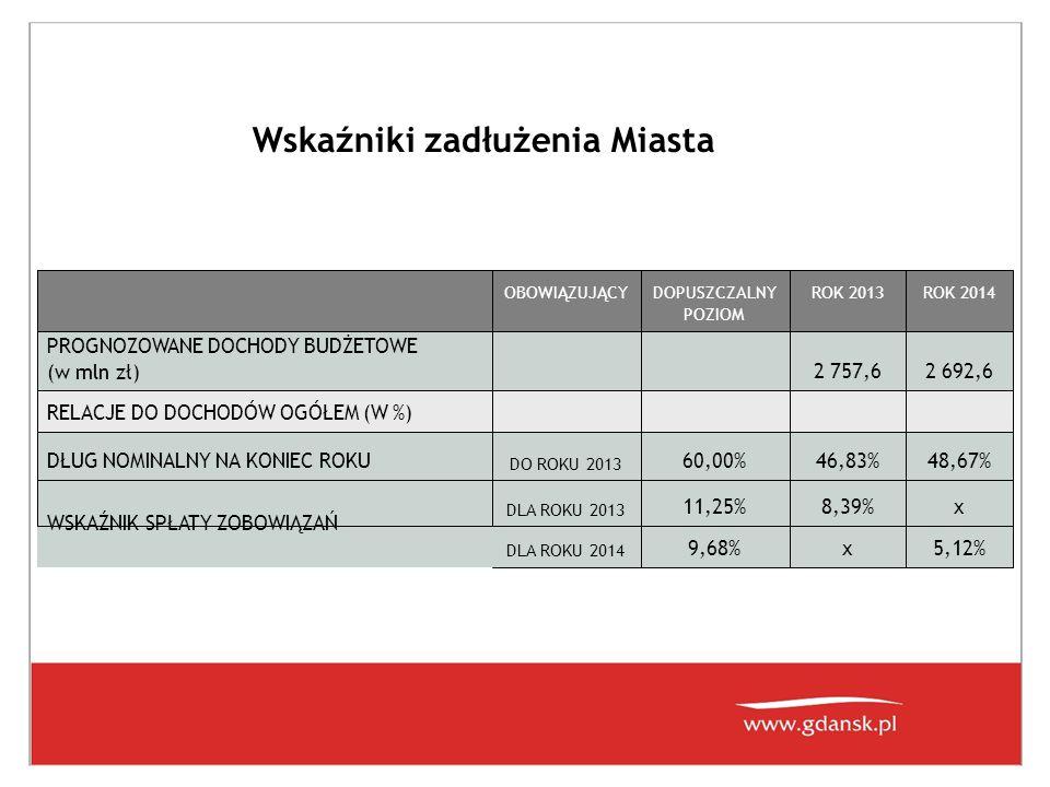 Rok Kwota/Udzia ł w wydatkach 20002000 20012001 20022002 20032003 20042004 20052005 20062006 20072007 20082008 20092009 2 0 1 0 ( p.