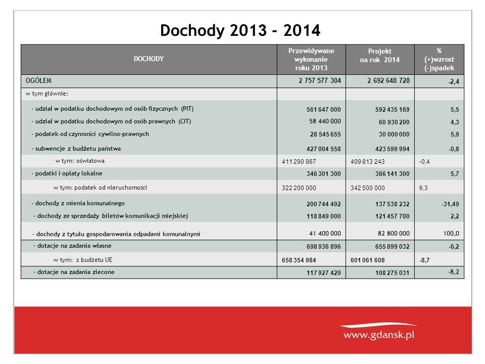 Dochody 201 3 - 201 4 DOCHODY Przewidywane wykonanie roku 201 3 Projekt na rok 201 4 % (+)wzrost (-)spadek OGÓŁEM 2 757 577 304 2 692 648 728 -2,4 w tym głównie: - udział w podatku dochodowym od osób fizycznych (PIT) 561 647 000592 435 1695,5 - udział w podatku dochodowym od osób prawnych (CIT)58 440 000 60 930 2004,3 - podatek od czynności cywilno-prawnych 28 545 65530 000 0005,9 - subwencje z budżetu państwa 427 004 558423 599 994-0,8 w tym: oświatowa 411 290 867409 813 243-0,4 - podatki i opłaty lokalne 346 301 300366 141 3005,7 w tym: podatek od nieruchomości 322 200 000342 500 0006,3 - dochody z mienia komunalnego 200 744 492137 538 232-31,49 - dochody ze sprzedaży biletów komunikacji miejskiej 118 849 000121 457 7002,2 - dochody z tytułu gospodarowania odpadami komunalnymi 41 400 00082 800 000100,0 - dotacje na zadania własne 698 936 896655 899 032-6,2 w tym: z budżetu UE 658 354 984601 061 608-8,7 - dotacje na zadania zlecone 117 927 429108 275 031 -8,2