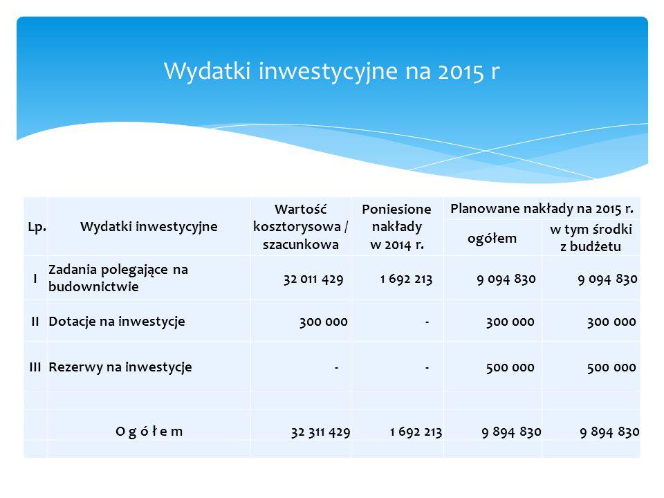 Wydatki inwestycyjne na 2015 r Lp.Wydatki inwestycyjne Wartość kosztorysowa / szacunkowa Poniesione nakłady w 2014 r. Planowane nakłady na 2015 r. ogó