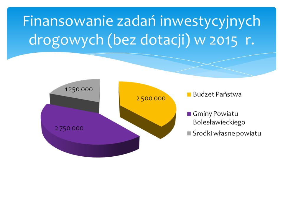 Finansowanie zadań inwestycyjnych drogowych (bez dotacji) w 2015 r.