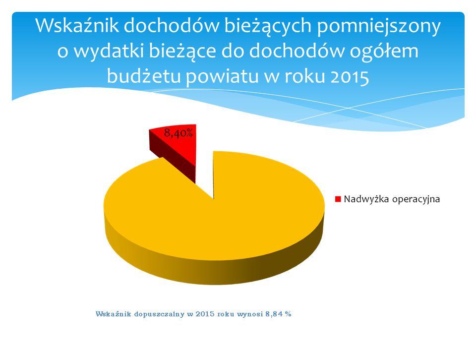 Wskaźnik dochodów bieżących pomniejszony o wydatki bieżące do dochodów ogółem budżetu powiatu w roku 2015