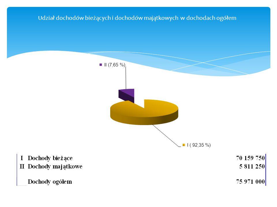 Struktura % dochodów na 2015 rok wg źródeł I Dotacje celowe z budżetu na zadania administracji rządowej i własne11 210 052 II Udział powiatu w podatkach stanowiących dochód budżetu państwa15 033 619 III Subwencja ogólna36 668 869 IV Dochody z majątku powiatu444 675 V Dotacje celowe na realizację zadań na podstawie porozumień między j.s.t.5 425 806 VI Dotacje i środki na programy z udziałem środków UE1 899 673 VII Pozostałe dochody - razem5 288 306