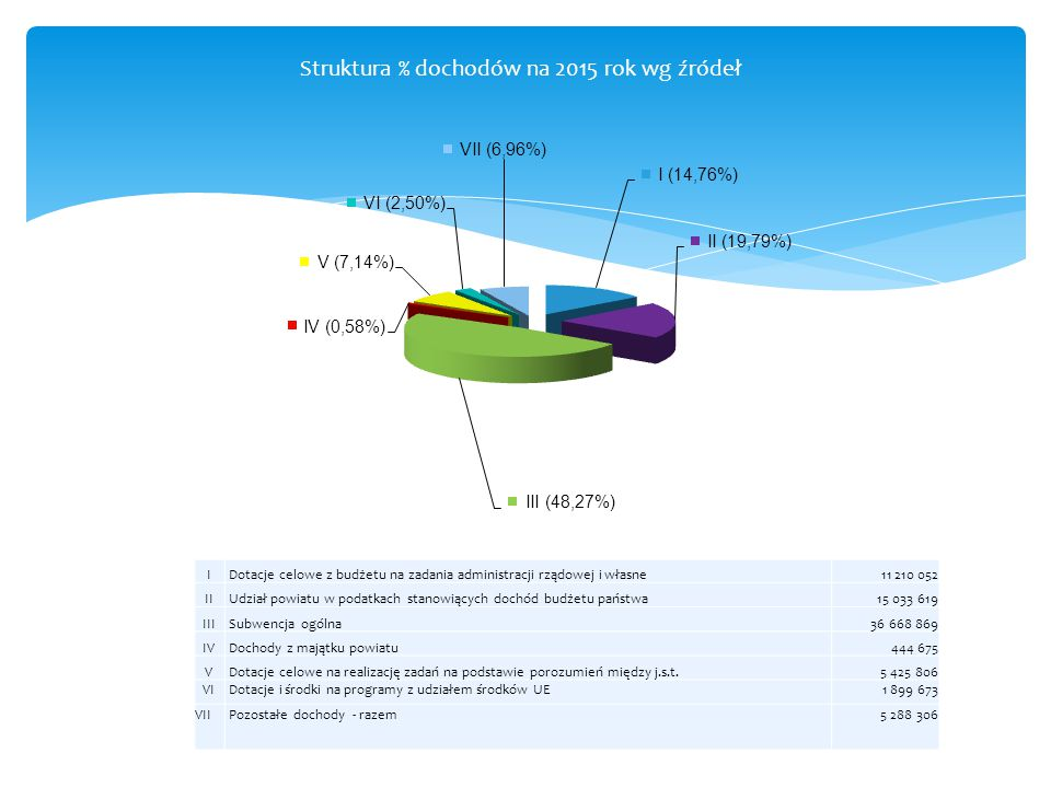 Struktura % dochodów na 2015 rok wg źródeł I Dotacje celowe z budżetu na zadania administracji rządowej i własne11 210 052 II Udział powiatu w podatka