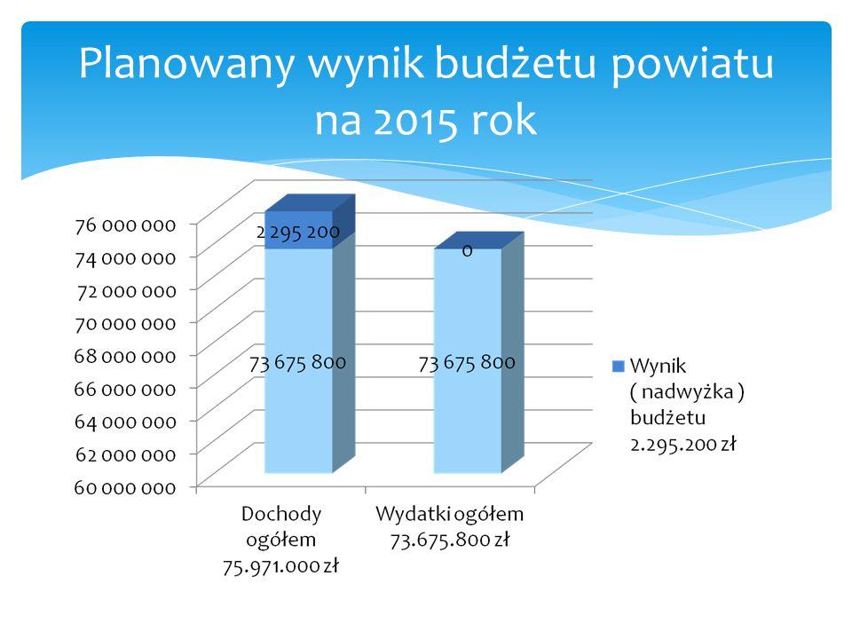 Planowany wynik budżetu powiatu na 2015 rok