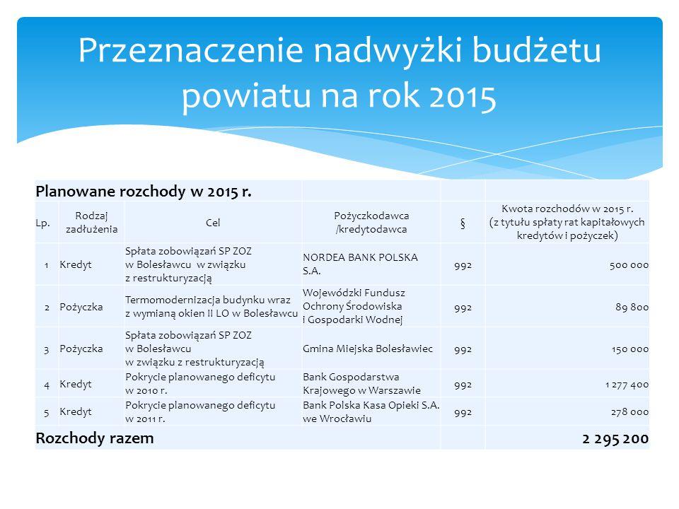 Planowane rozchody w 2015 r. Lp. Rodzaj zadłużenia Cel Pożyczkodawca /kredytodawca § Kwota rozchodów w 2015 r. (z tytułu spłaty rat kapitałowych kredy