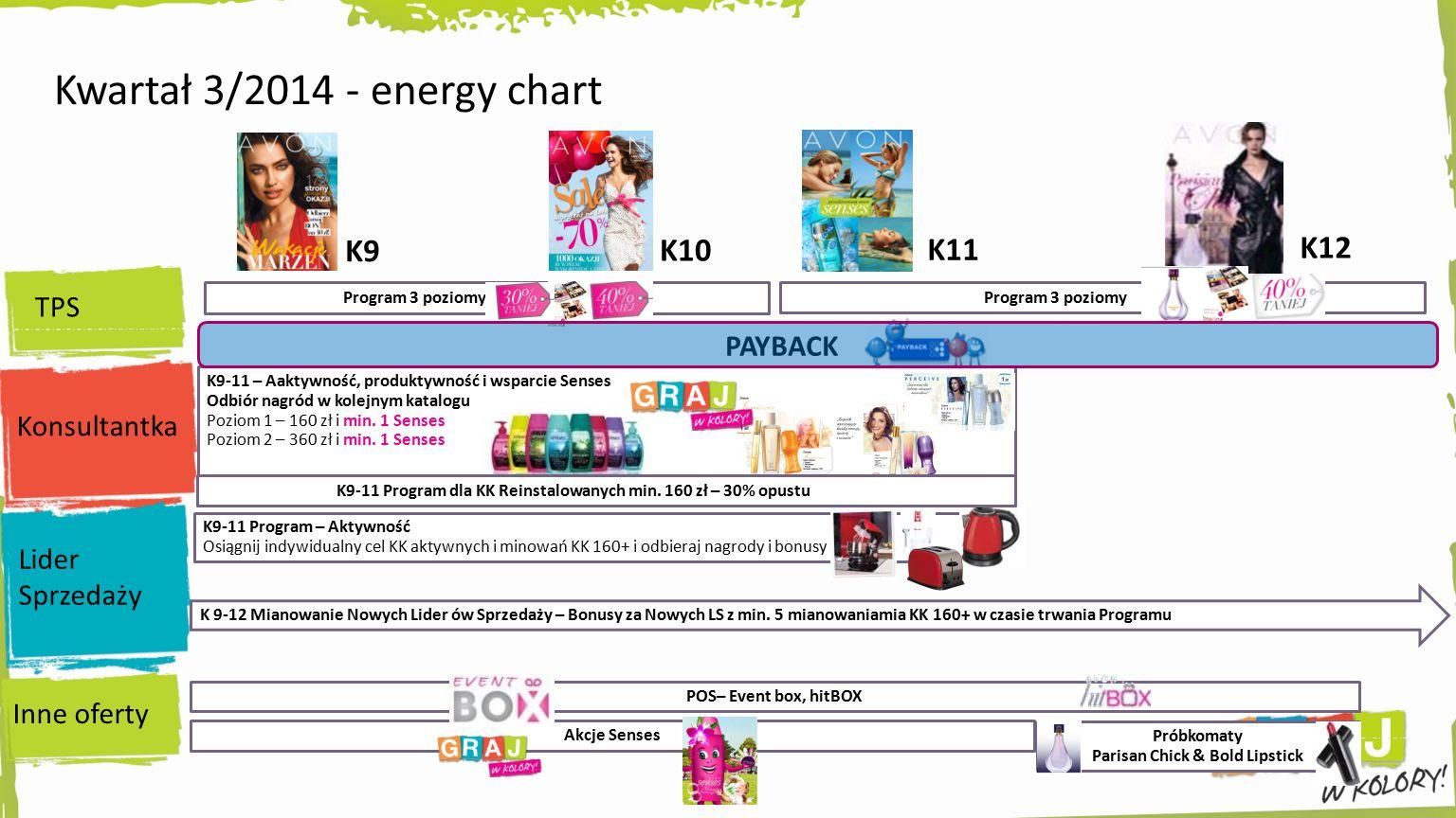 Kwartał 3/2014 - energy chart K9-11 Program – Aktywność Osiągnij indywidualny cel KK aktywnych i minowań KK 160+ i odbieraj nagrody i bonusy Program 3 poziomy K9-11 – Aaktywność, produktywność i wsparcie Senses Odbiór nagród w kolejnym katalogu Poziom 1 – 160 zł i min.