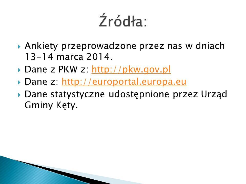  Ankiety przeprowadzone przez nas w dniach 13-14 marca 2014.