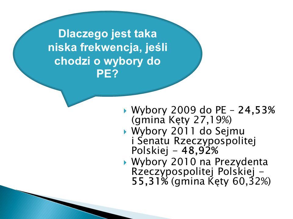  Wybory 2009 do PE – 24,53% (gmina Kęty 27,19%)  Wybory 2011 do Sejmu i Senatu Rzeczypospolitej Polskiej - 48,92%  Wybory 2010 na Prezydenta Rzeczypospolitej Polskiej - 55,31% (gmina Kęty 60,32%) Dlaczego jest taka niska frekwencja, jeśli chodzi o wybory do PE