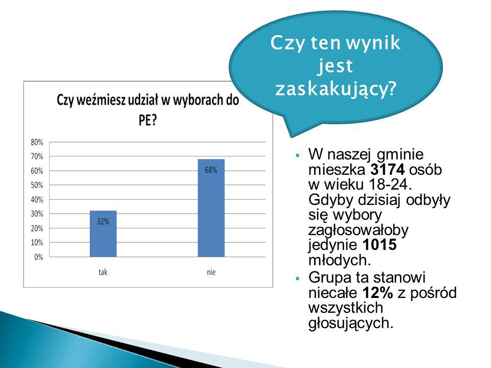  W naszej gminie mieszka 3174 osób w wieku 18-24.