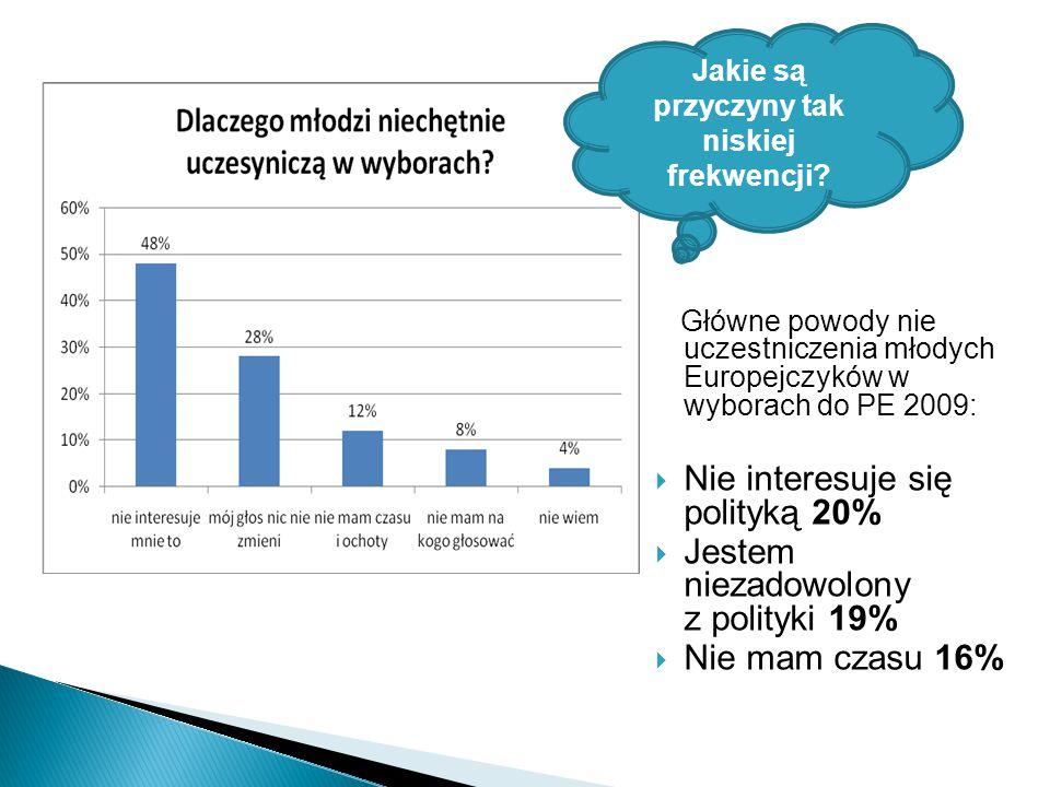 Główne powody nie uczestniczenia młodych Europejczyków w wyborach do PE 2009:  Nie interesuje się polityką 20%  Jestem niezadowolony z polityki 19%  Nie mam czasu 16% Jakie są przyczyny tak niskiej frekwencji