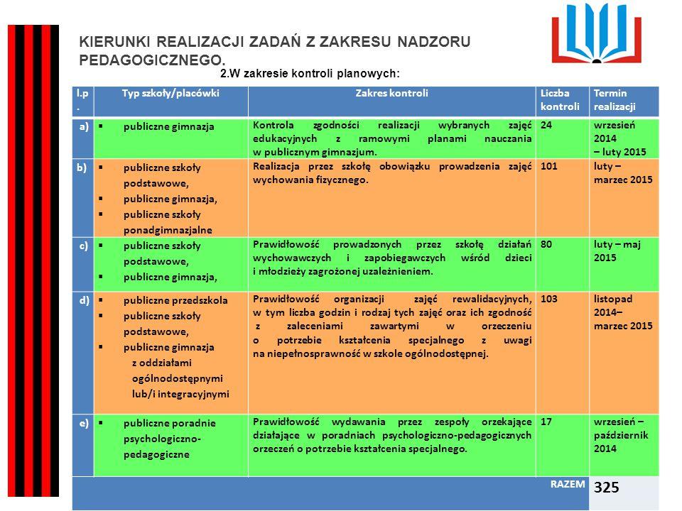 Kuratorium Oświaty w Kielcach KIERUNKI REALIZACJI ZADAŃ Z ZAKRESU NADZORU PEDAGOGICZNEGO.