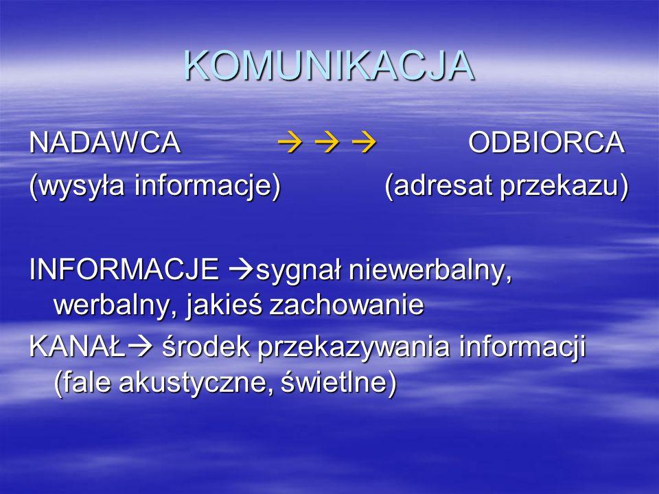KOMUNIKACJA NADAWCA    ODBIORCA (wysyła informacje) (adresat przekazu) INFORMACJE  sygnał niewerbalny, werbalny, jakieś zachowanie KANAŁ  środek