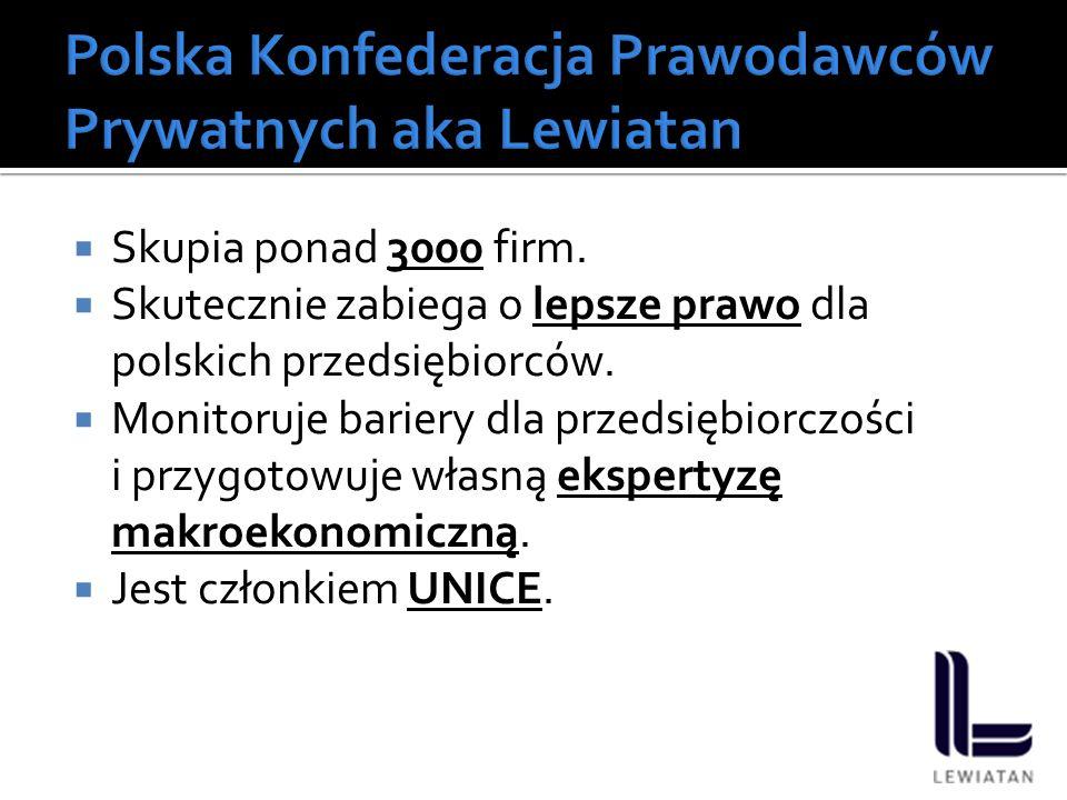  Skupia ponad 3000 firm.  Skutecznie zabiega o lepsze prawo dla polskich przedsiębiorców.