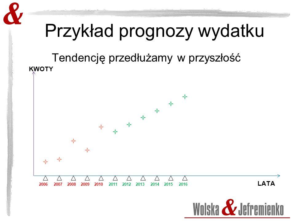 Przykład prognozy wydatku Tendencję przedłużamy w przyszłość KWOTY 2006 2007 2008 2009 2010 2011 2012 2013 2014 2015 2016 LATA