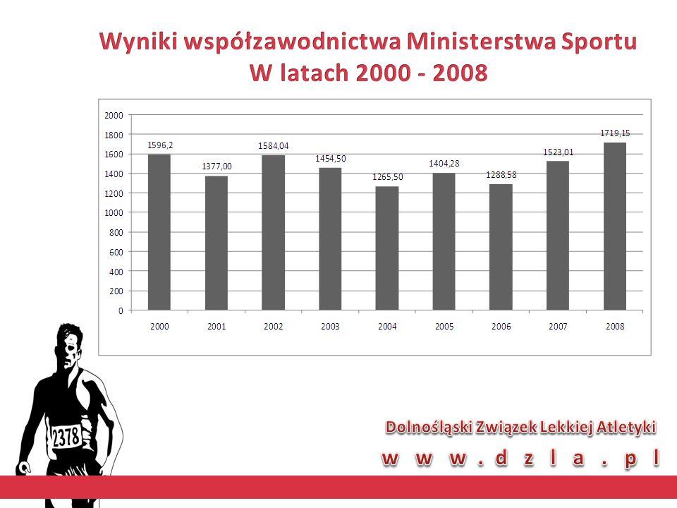 UCZESTNIK IGRZYSK OLIMPIJSKICH W SKOKU WZWYŻ Trener: B. Mańka Klub: AZS-AWF Wrocław