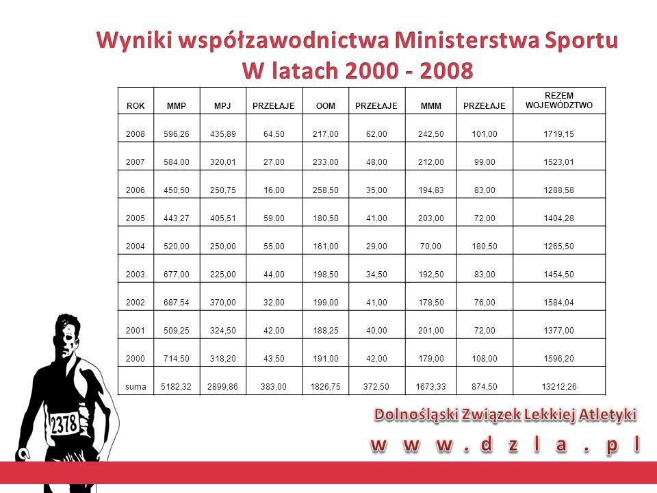 MŚJ MŁ.OSTRAWA 2007 - 100ppł UCZESTNICZKA OLIMPIJSKIEGO FESTIWALU MŁODZIEŻOWEGO - BELGRAD 2007 2m.