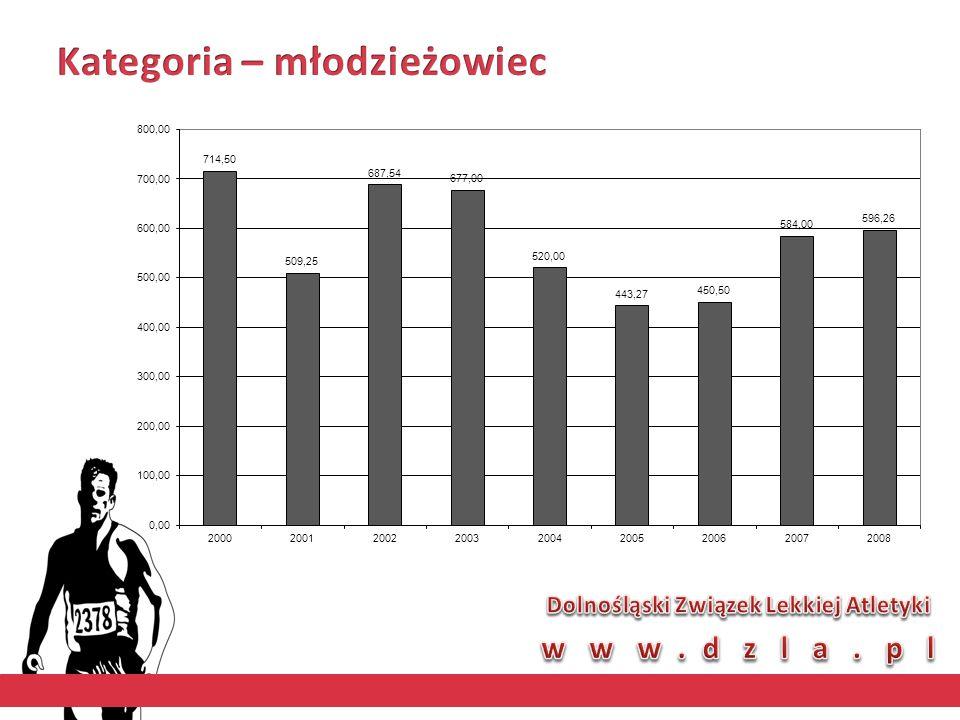 Uczestnik MŚJ w Bydgoszczy 2008 w skoku wzwyż Srebrny medalista HMPJ w Spale 2.14 Brązowy medalista MPJ w Toruniu Trener: A.