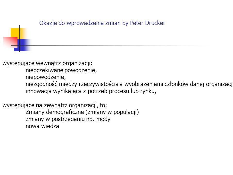 Okazje do wprowadzenia zmian by Peter Drucker występujące wewnątrz organizacji: nieoczekiwane powodzenie, niepowodzenie, niezgodność między rzeczywist